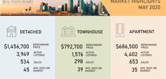 May 2020 Market Stats: North Vancouver